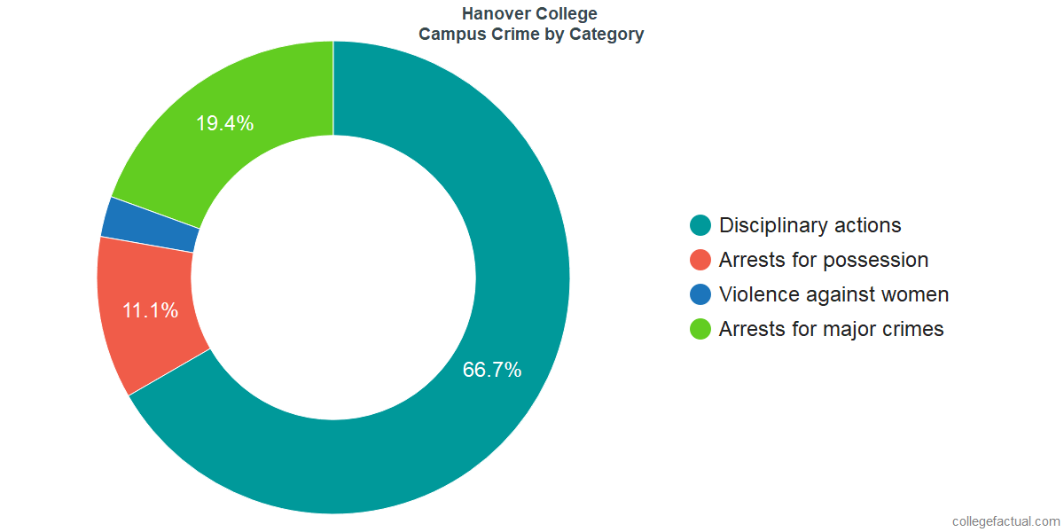 On-Campus Crime and Safety Incidents at Hanover College by Category