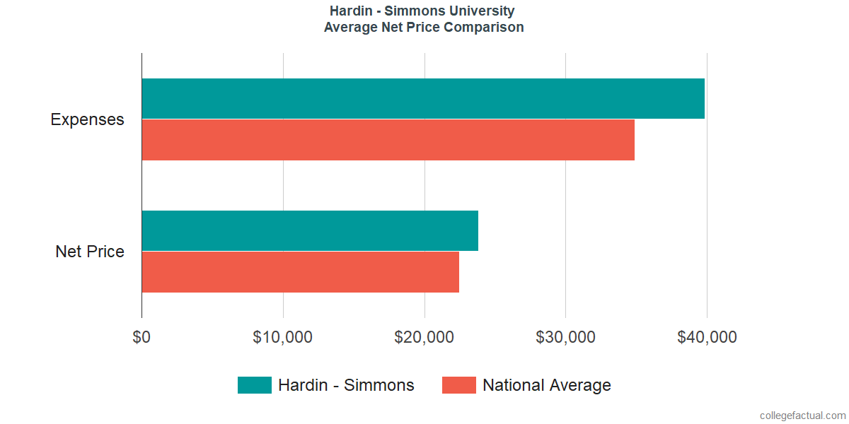 Net Price Comparisons at Hardin - Simmons University