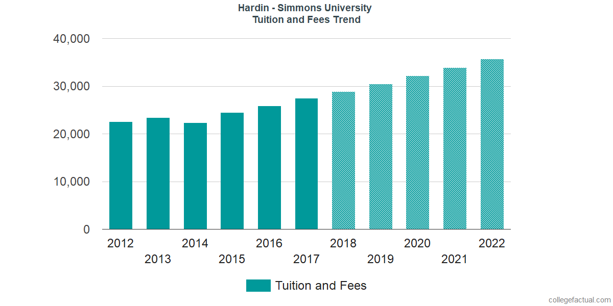 Tuition and Fees Trends at Hardin - Simmons University