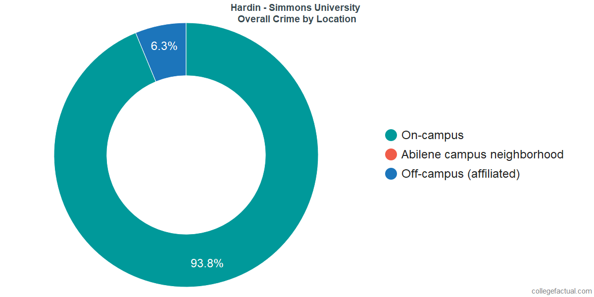 Overall Crime and Safety Incidents at Hardin - Simmons University by Location
