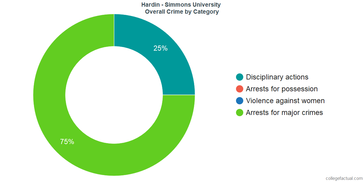 Overall Crime and Safety Incidents at Hardin - Simmons University by Category