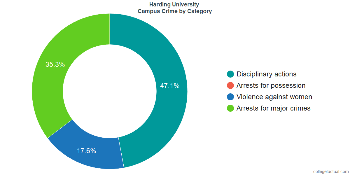 On-Campus Crime and Safety Incidents at Harding University by Category
