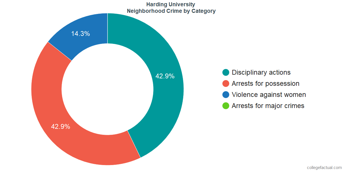 Searcy Neighborhood Crime and Safety Incidents at Harding University by Category