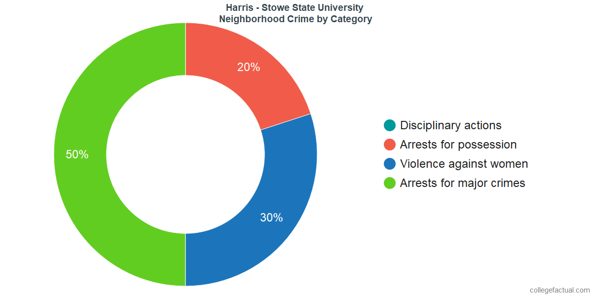Saint Louis Neighborhood Crime and Safety Incidents at Harris - Stowe State University by Category