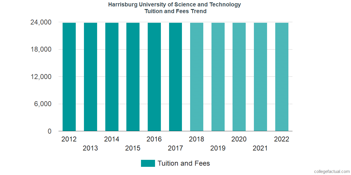 Tuition and Fees Trends at Harrisburg University of Science and Technology