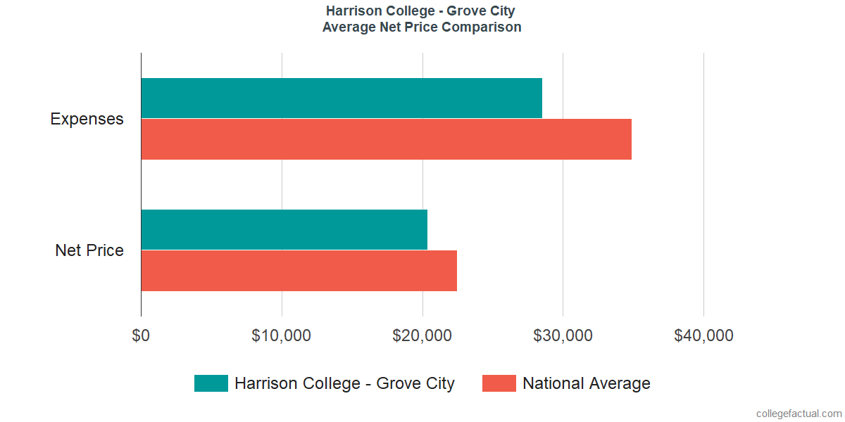Net Price Comparisons at Harrison College - Grove City
