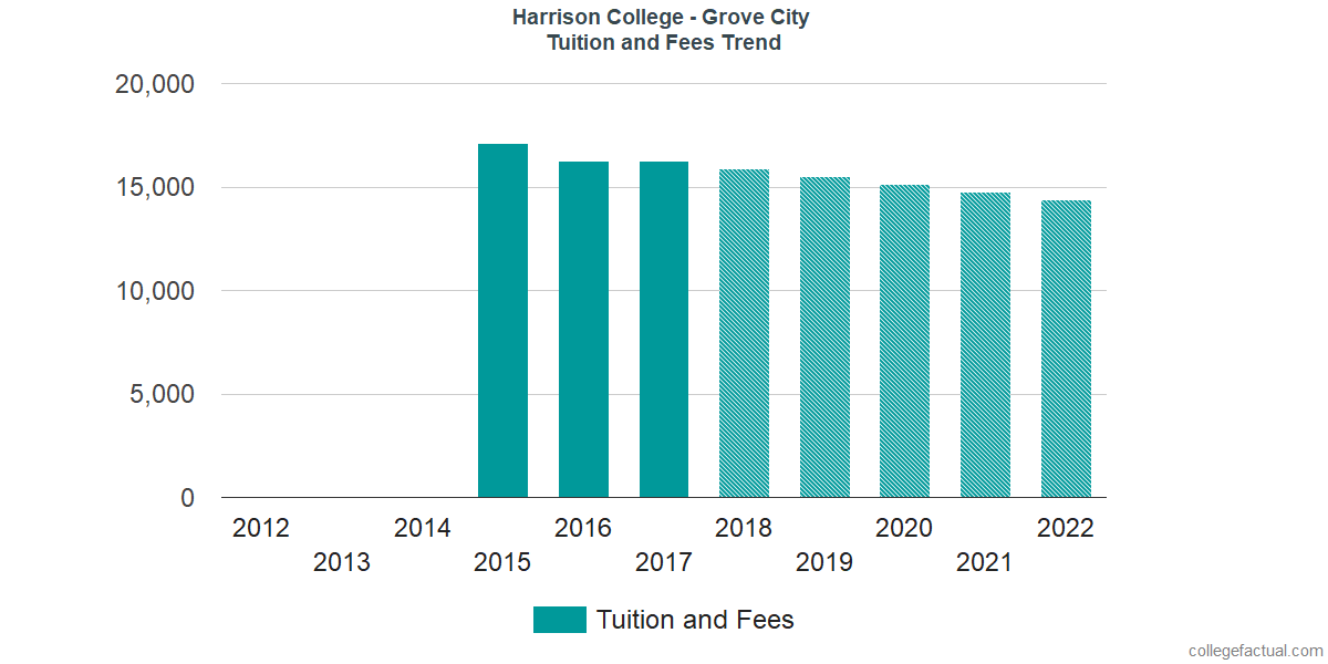 Tuition and Fees Trends at Harrison College - Grove City