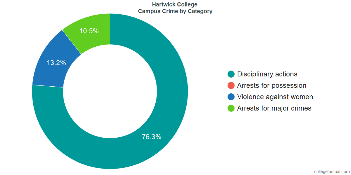 On-Campus Crime and Safety Incidents at Hartwick College by Category