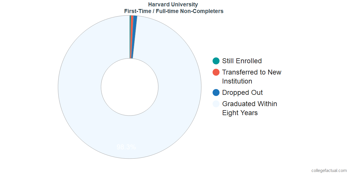 Non-completion rates for first-time / full-time students at Harvard University