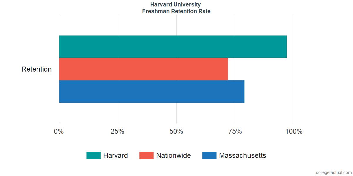 HarvardFreshman Retention Rate