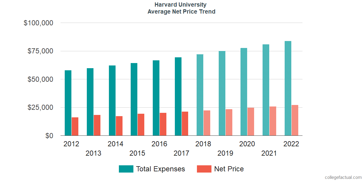 Net Price Trends at Harvard University