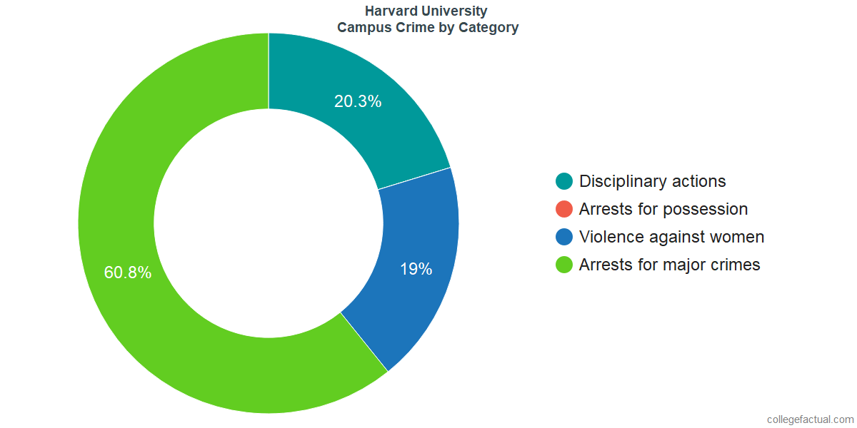 How Safe is Harvard University? Learn About Campus Crime Ratings