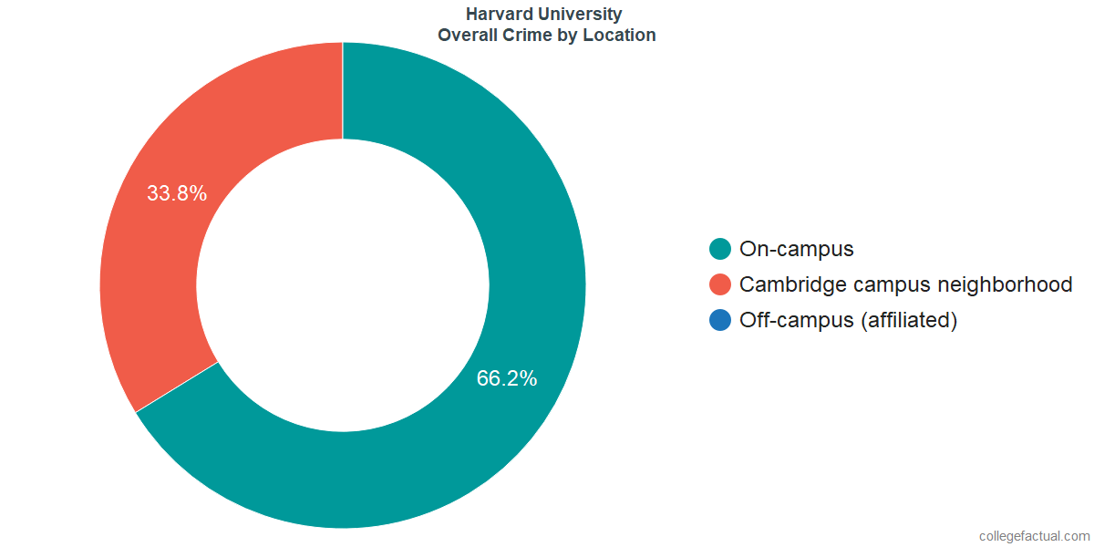 Overall Crime and Safety Incidents at Harvard University by Location