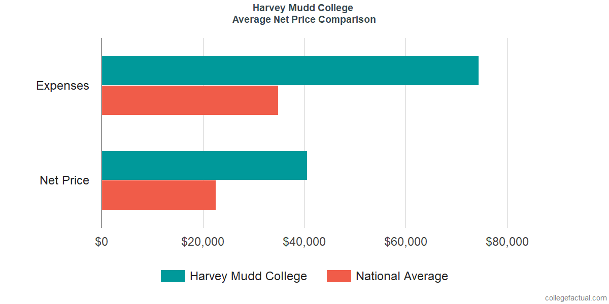 Net Price Comparisons at Harvey Mudd College