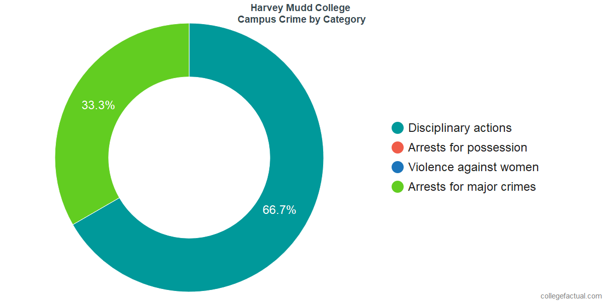 On-Campus Crime and Safety Incidents at Harvey Mudd College by Category