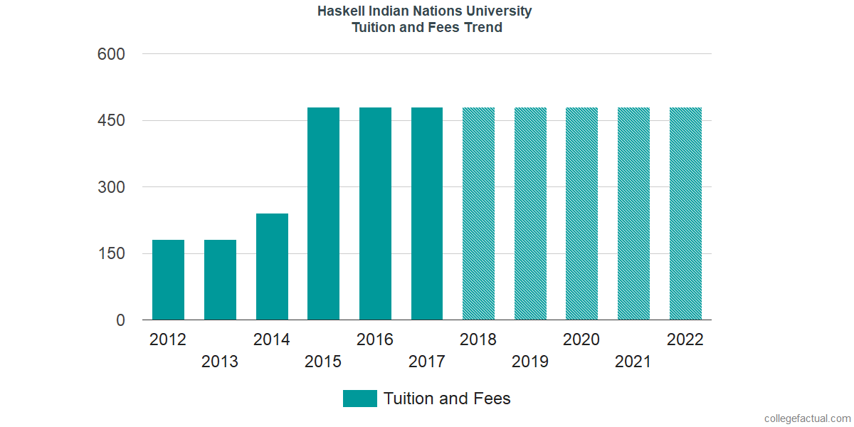 Tuition and Fees Trends at Haskell Indian Nations University