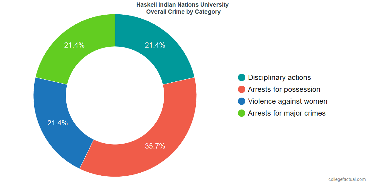 Overall Crime and Safety Incidents at Haskell Indian Nations University by Category