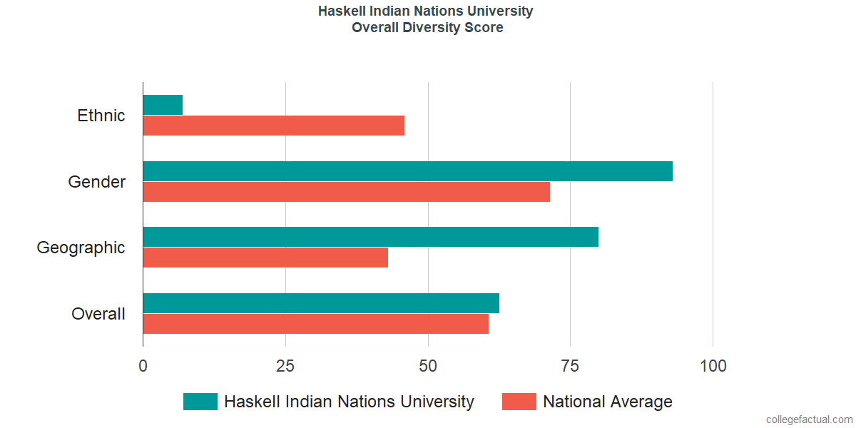 Overall Diversity at Haskell Indian Nations University
