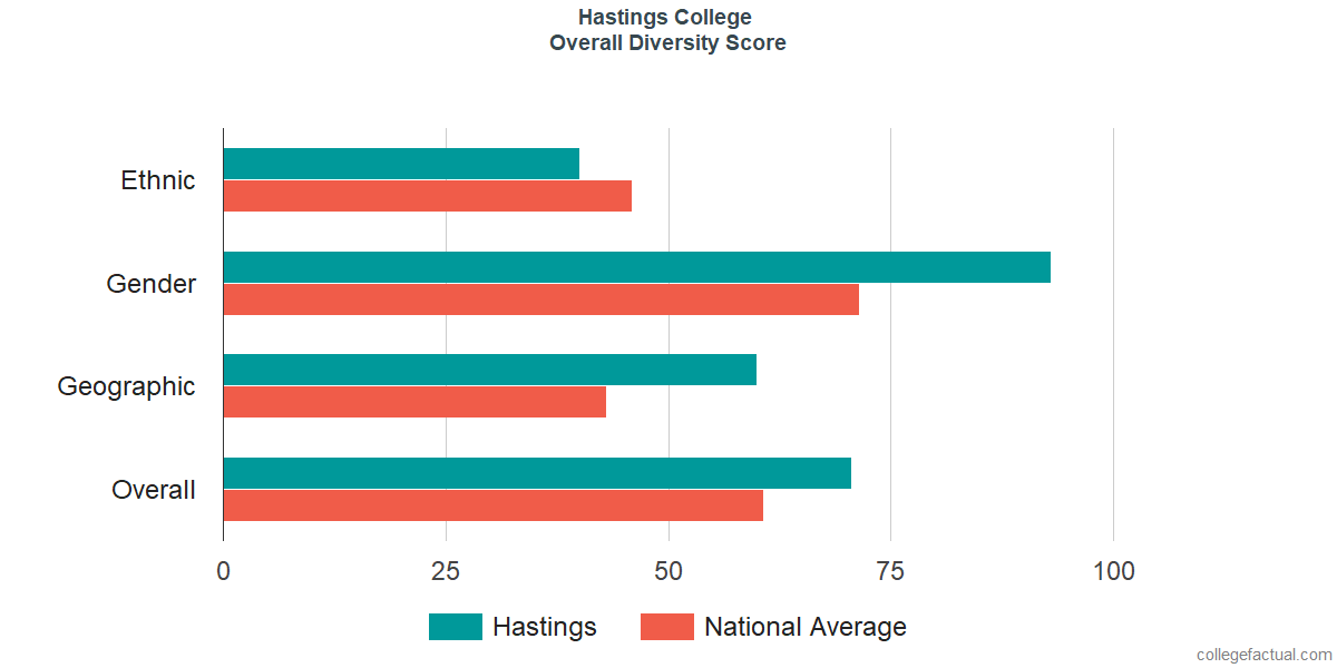 Overall Diversity at Hastings College