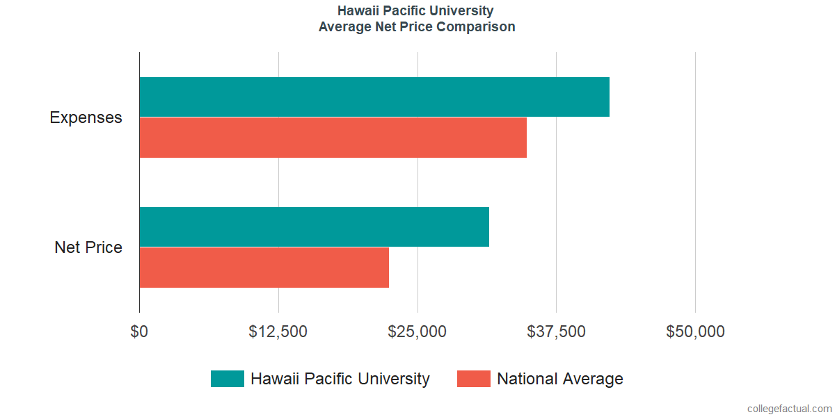 Net Price Comparisons at Hawaii Pacific University