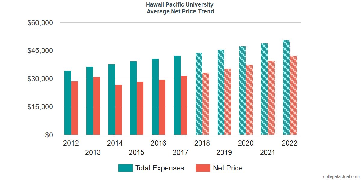 Net Price Trends at Hawaii Pacific University