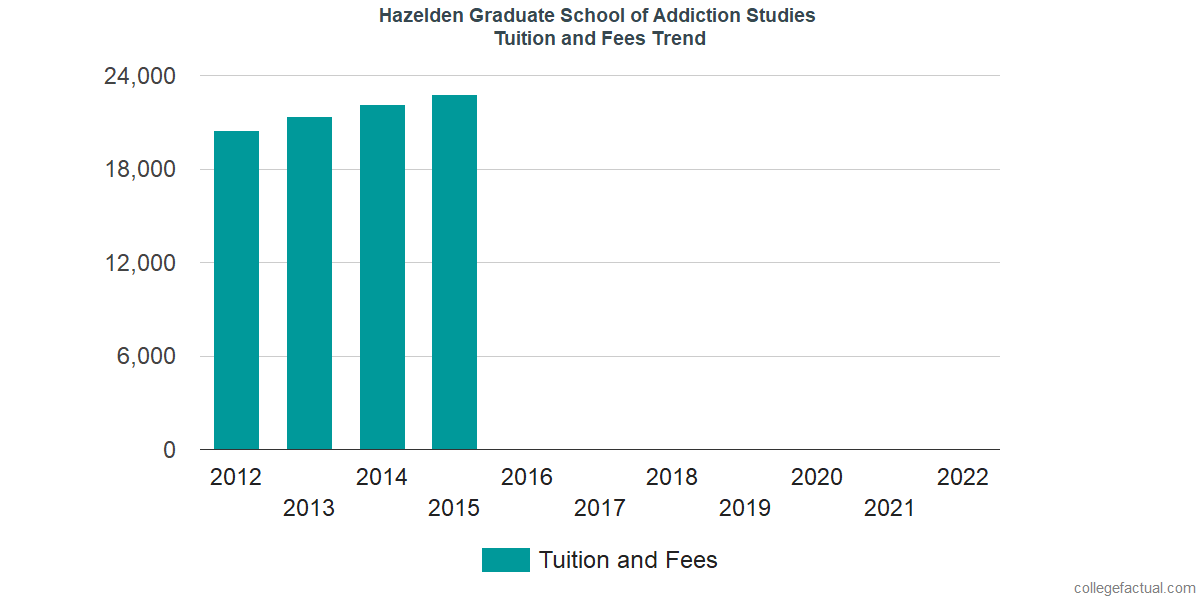 Tuition and Fees Trends at Hazelden Graduate School of Addiction Studies