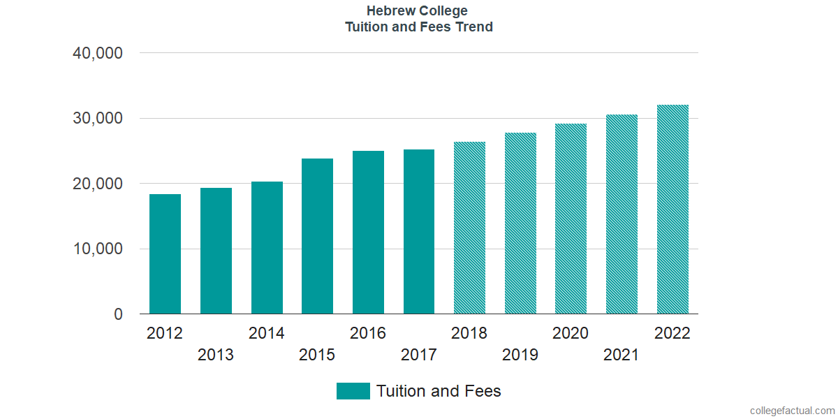 Tuition and Fees Trends at Hebrew College
