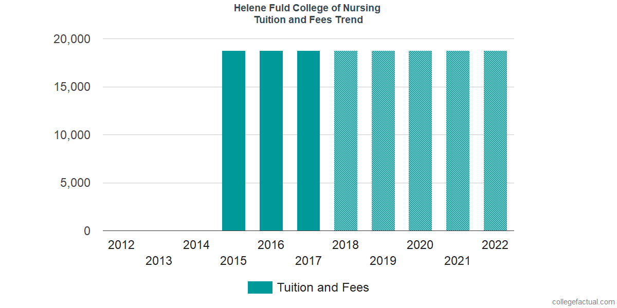 Tuition and Fees Trends at Helene Fuld College of Nursing