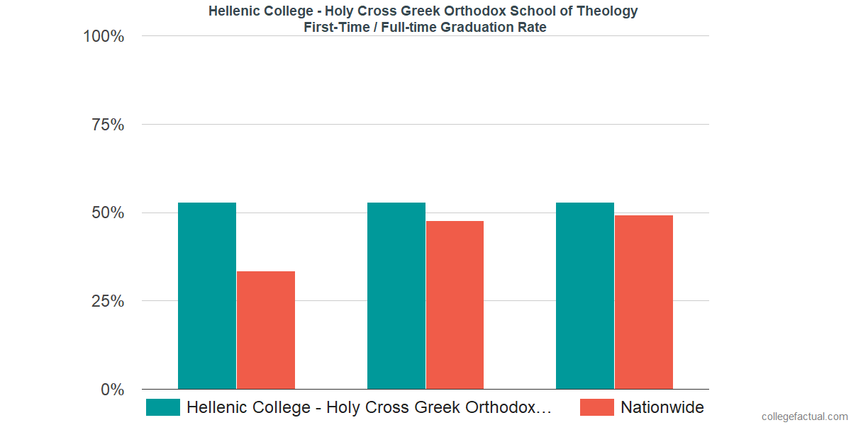 Graduation rates for first-time / full-time students at Hellenic College - Holy Cross Greek Orthodox School of Theology