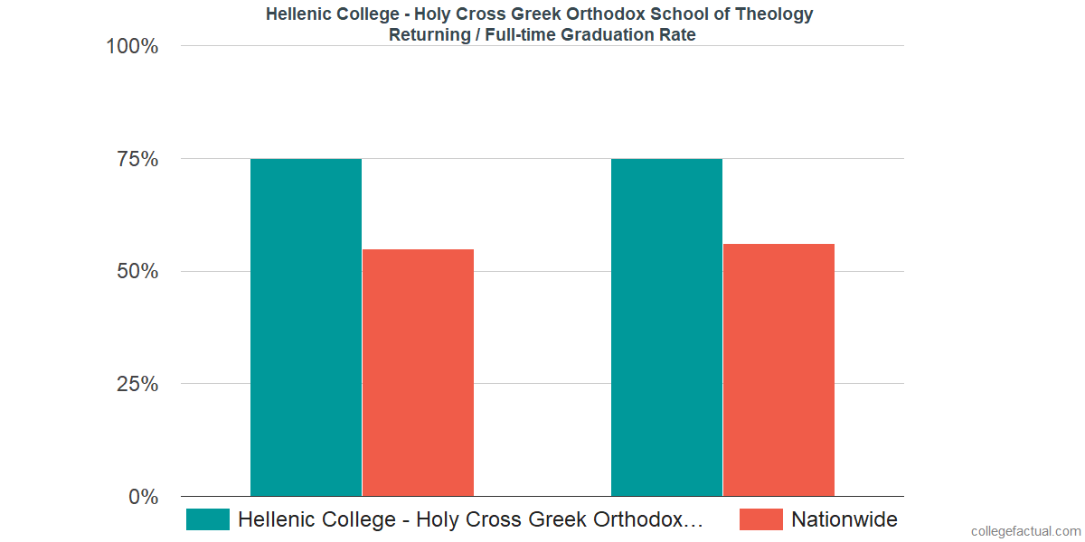 Graduation rates for returning / full-time students at Hellenic College - Holy Cross Greek Orthodox School of Theology