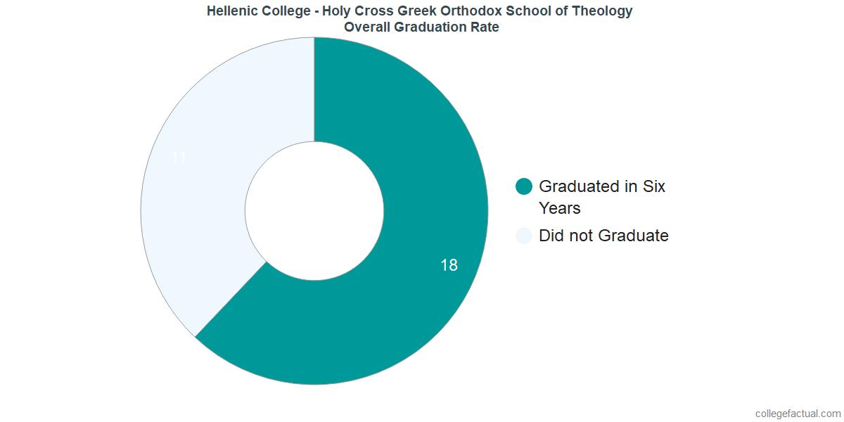 Hellenic College - Holy Cross Greek Orthodox School of TheologyUndergraduate Graduation Rate