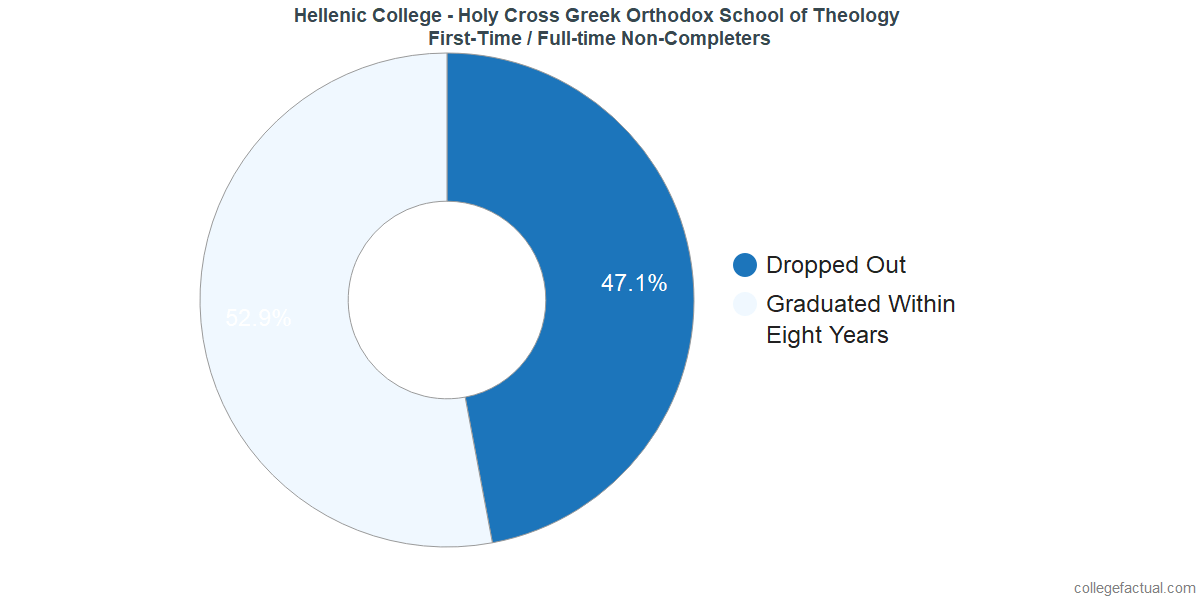 Non-completion rates for first-time / full-time students at Hellenic College - Holy Cross Greek Orthodox School of Theology