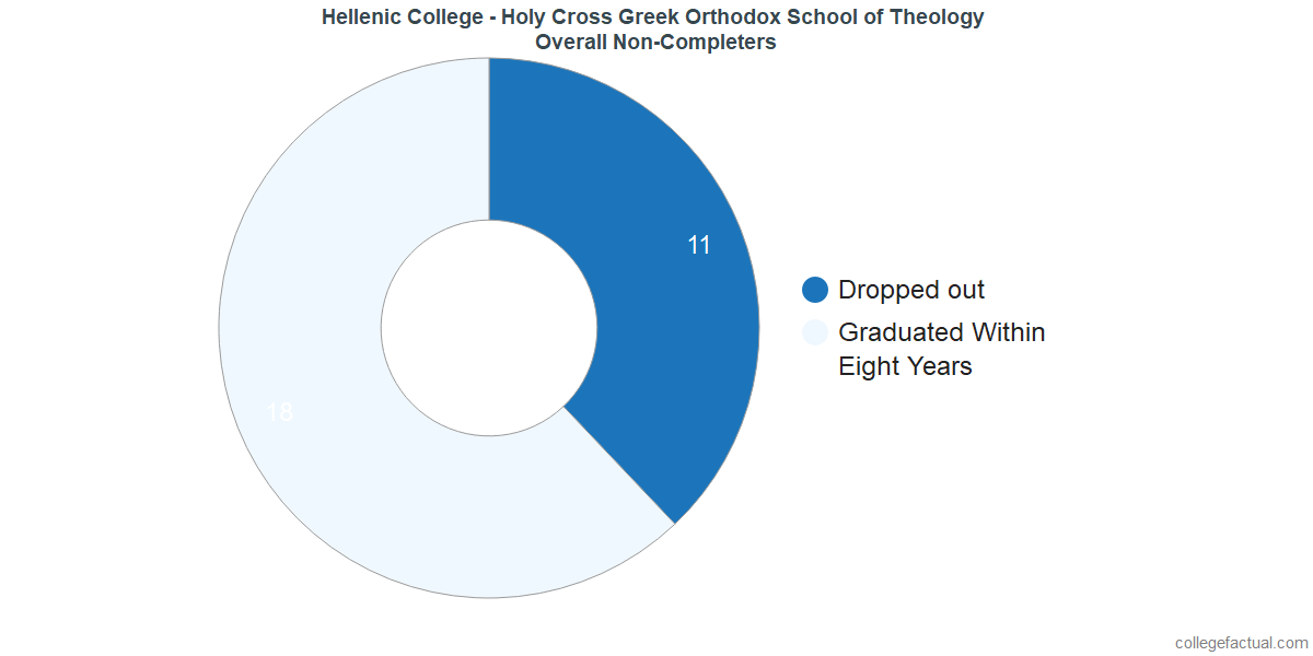 dropouts & other students who failed to graduate from Hellenic College - Holy Cross Greek Orthodox School of Theology