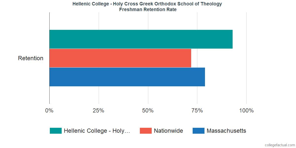 Hellenic College - Holy Cross Greek Orthodox School of TheologyFreshman Retention Rate
