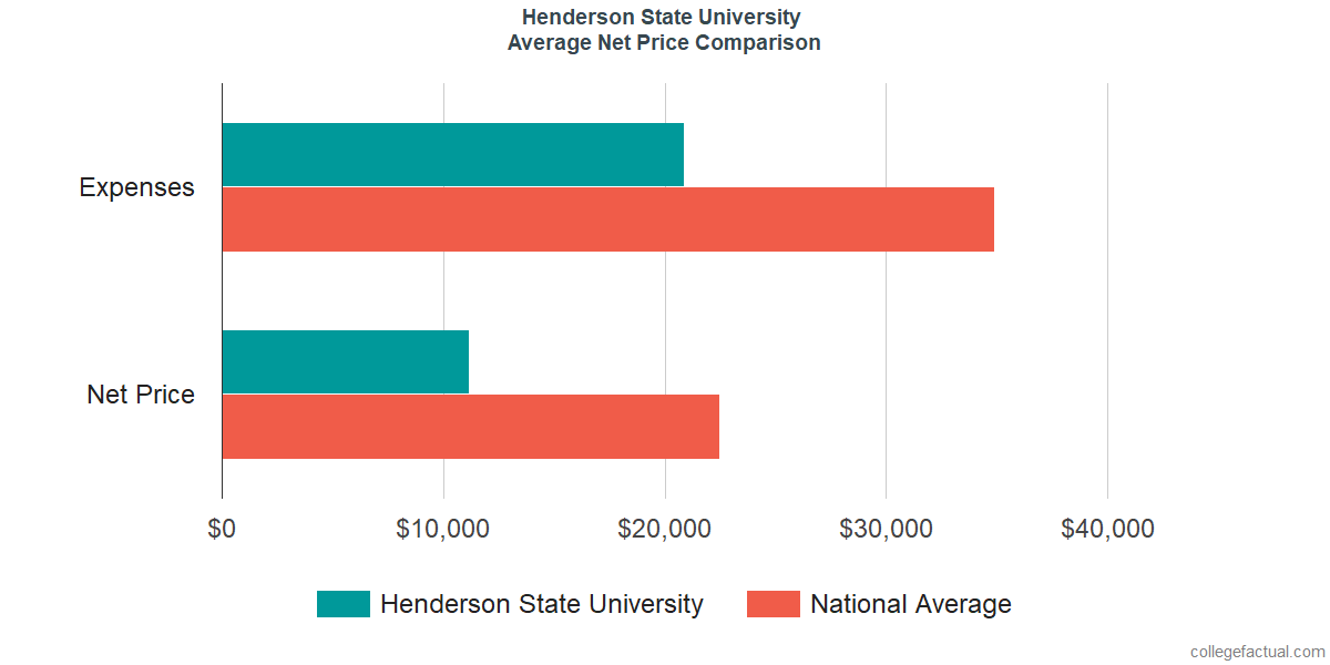 Net Price Comparisons at Henderson State University