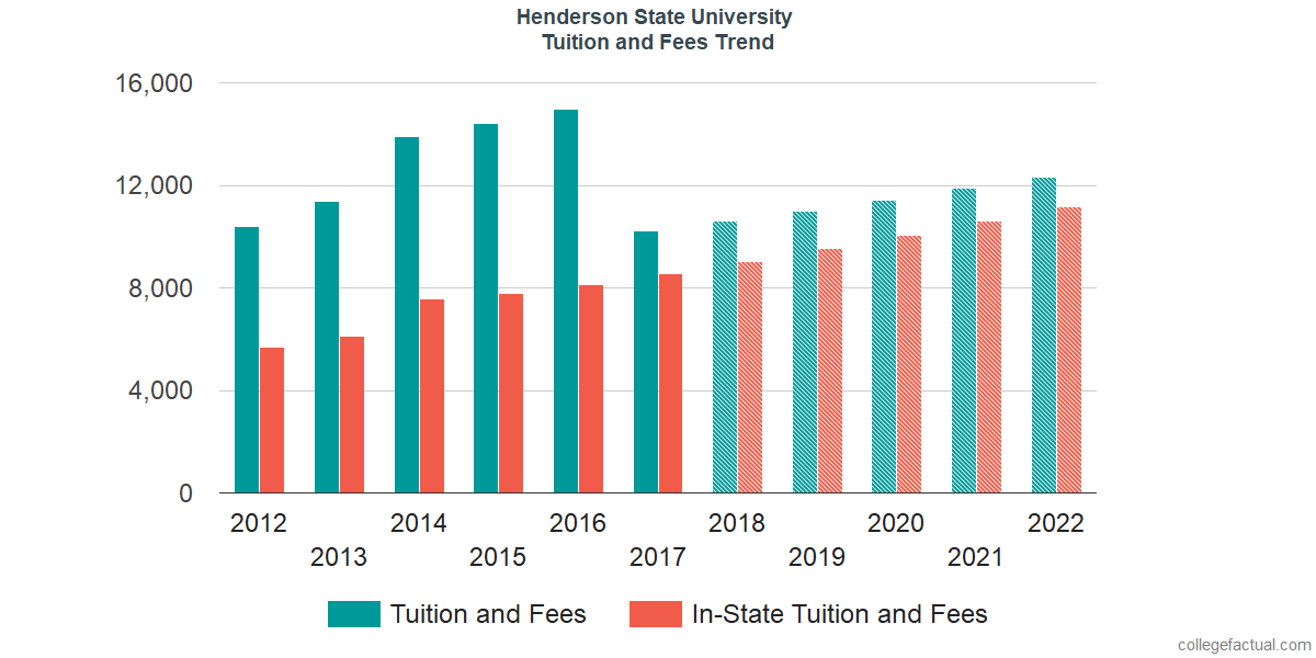 Tuition and Fees Trends at Henderson State University