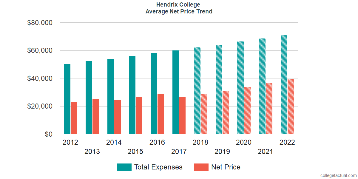 Net Price Trends at Hendrix College