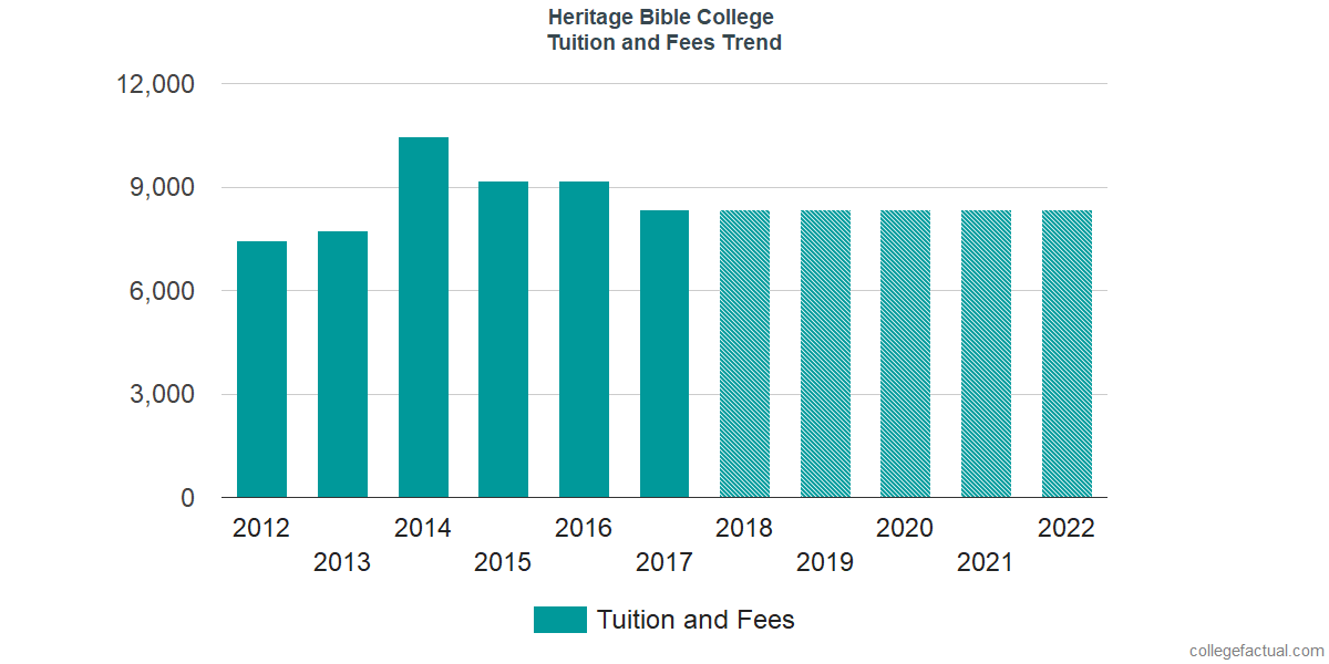Tuition and Fees Trends at Heritage Bible College