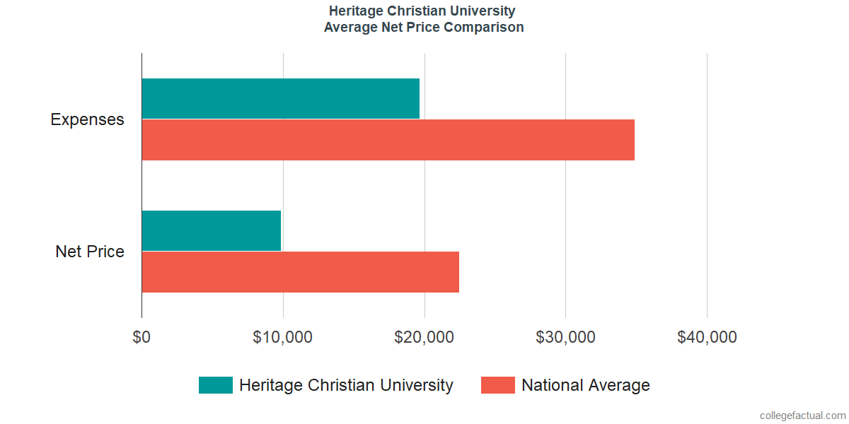 Net Price Comparisons at Heritage Christian University