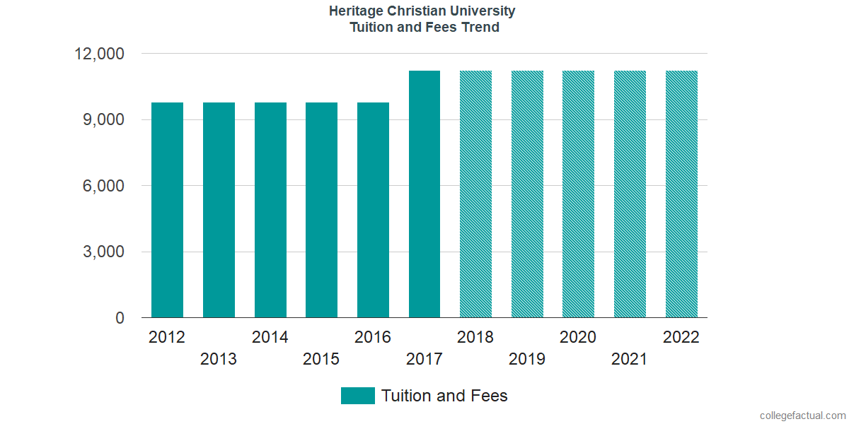 Tuition and Fees Trends at Heritage Christian University