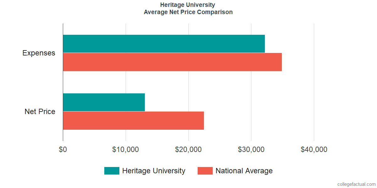 Net Price Comparisons at Heritage University