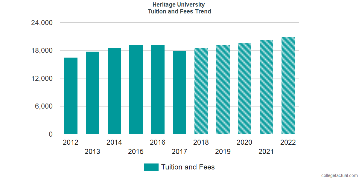 Tuition and Fees Trends at Heritage University