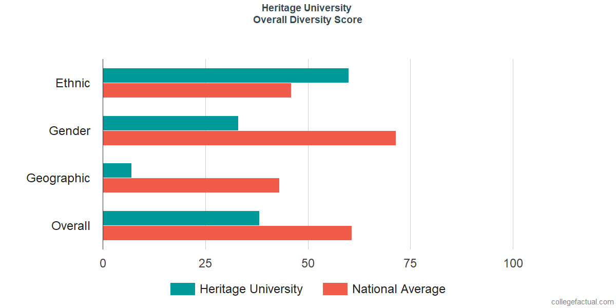 Overall Diversity at Heritage University