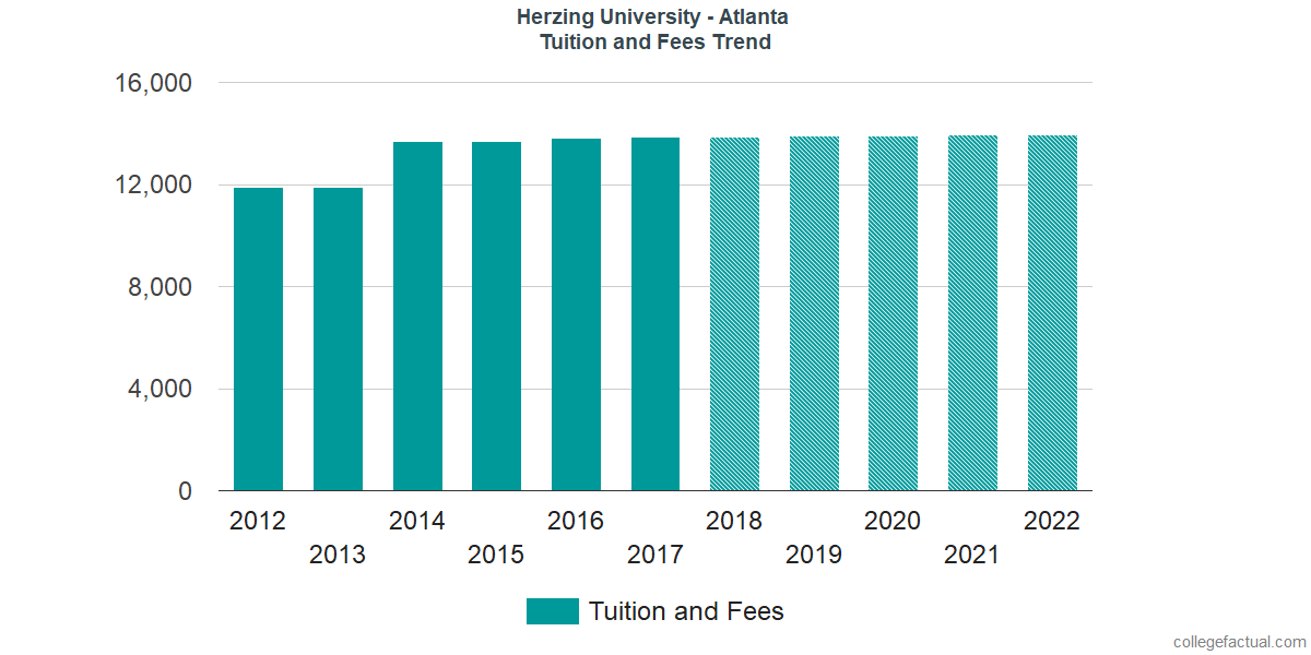 Tuition and Fees Trends at Herzing University - Atlanta