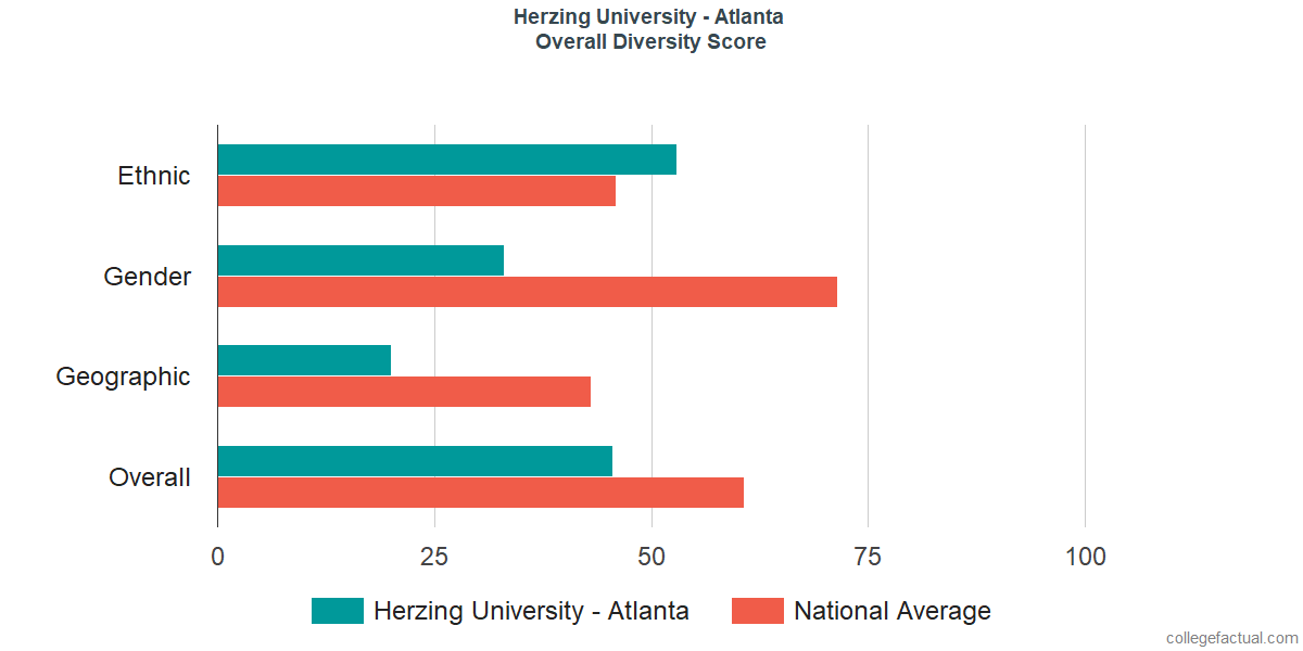 Overall Diversity at Herzing University - Atlanta