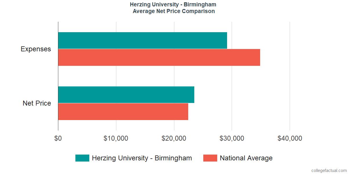 Net Price Comparisons at Herzing University - Birmingham