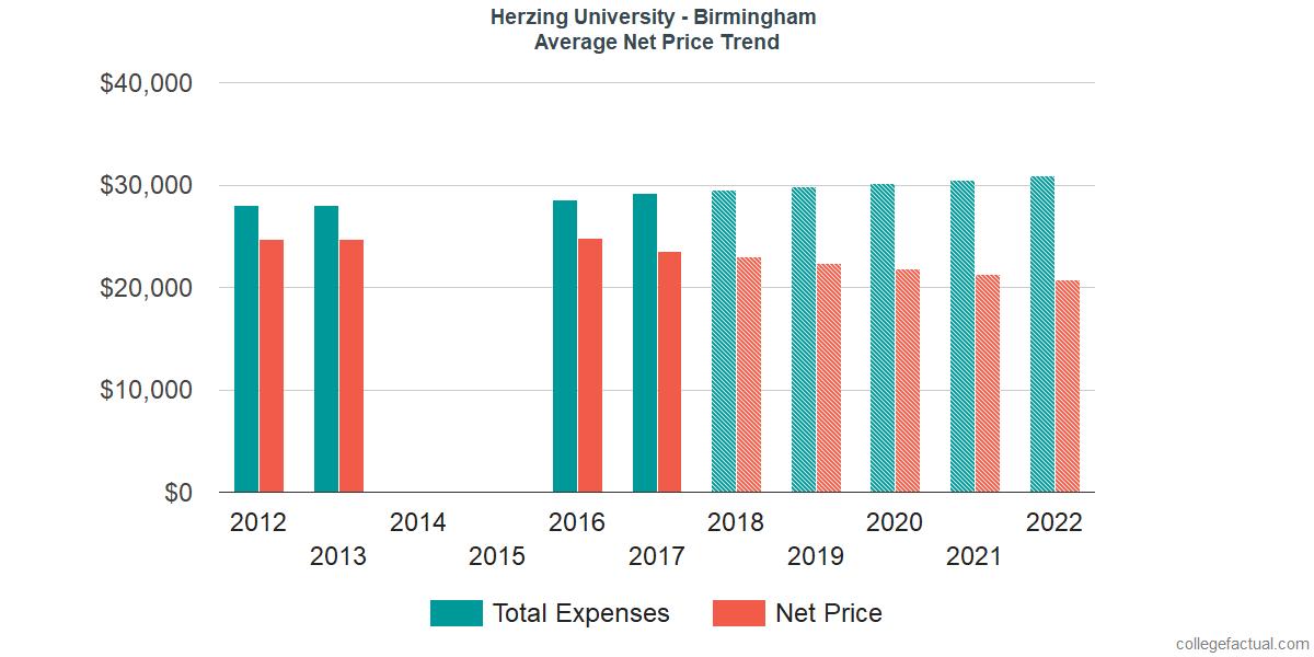 Net Price Trends at Herzing University - Birmingham