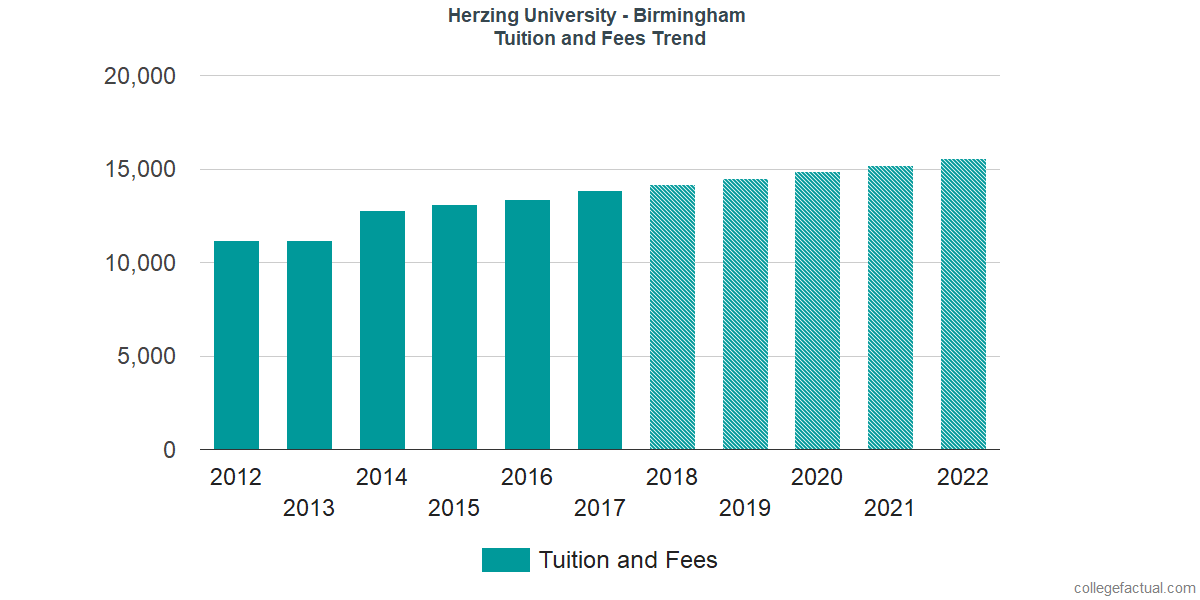 Tuition and Fees Trends at Herzing University - Birmingham