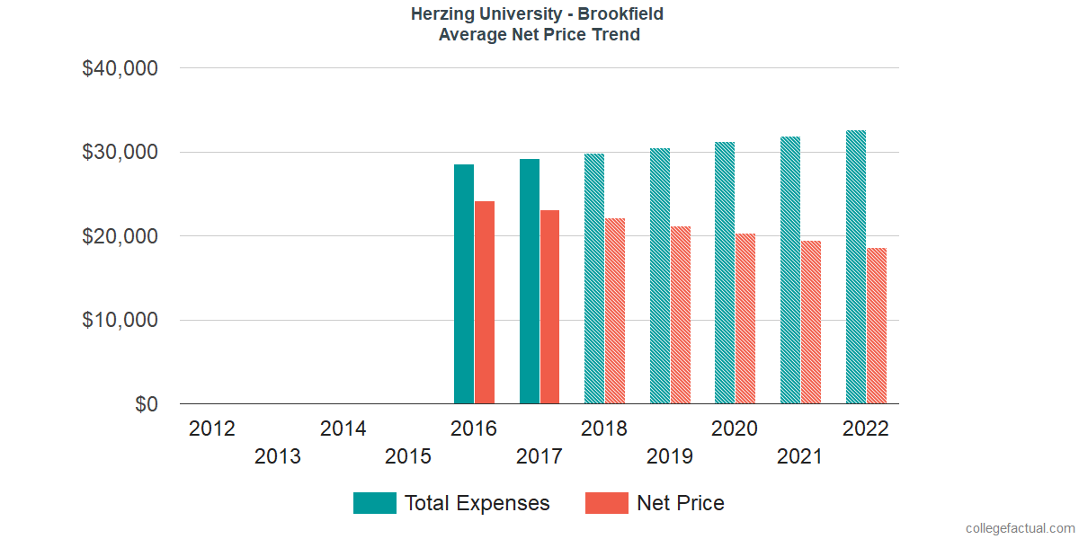 Net Price Trends at Herzing University - Brookfield