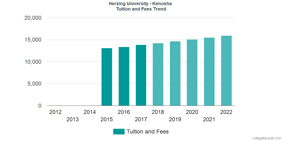 Tuition and Fees Trends at Herzing University - Kenosha